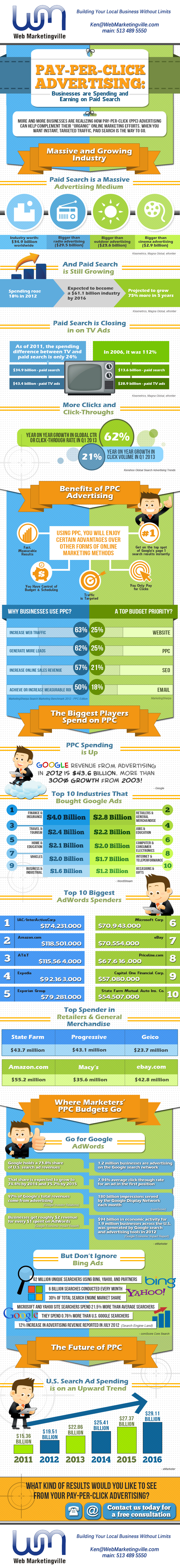 WebMarketingVille.com-Why-do-you-need-PPC-Infographics-2013